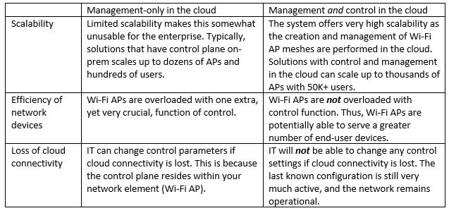 Understanding Management and Control in the Cloud 1-Chart.jpg