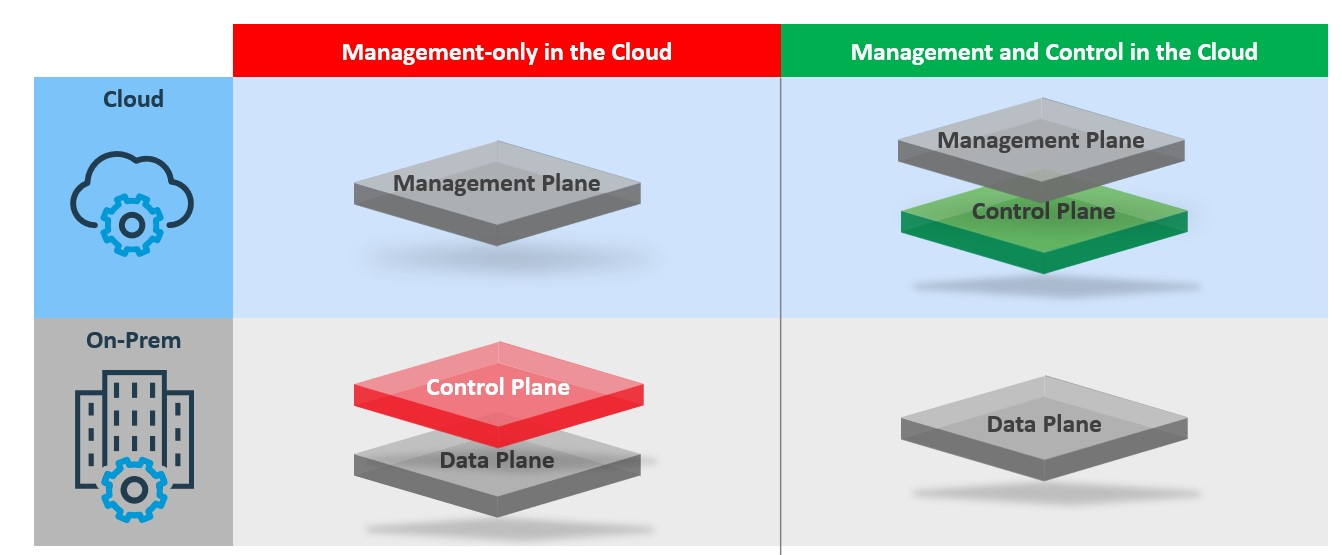Understanding Management and Control in the Cloud 1.jpg