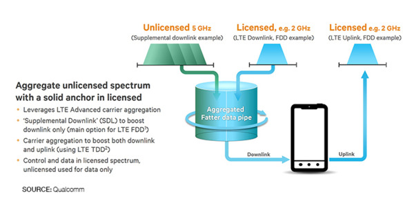 Extending-the-benefits-of-lte-advanced-to-unlicensed-spectrum_pdf