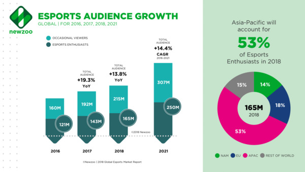 chart esports audience projected growth 2016-2021