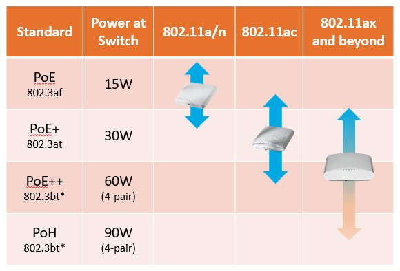 ieee standard support for power over ethernet