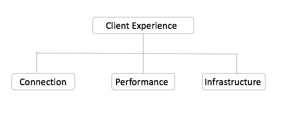 Client Experience Chart