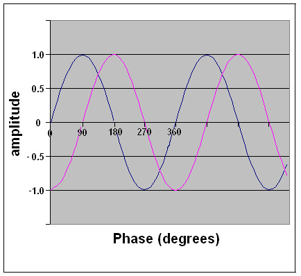 sinusoidal wave chart