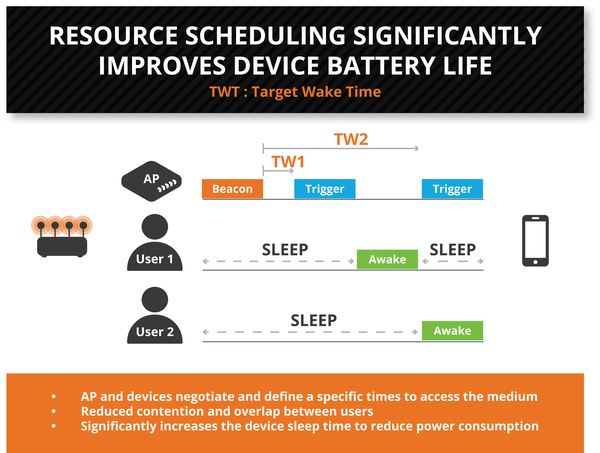 target wake time battery life comparison