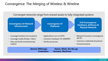 Merging of wireless and wireline