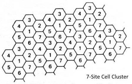 7-site-cell-cluster