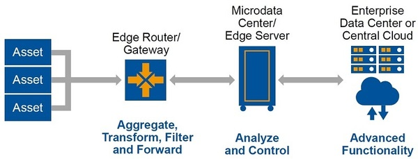 2018_Edge_Computing_graphic