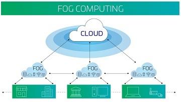 Fog Computing 360x203