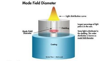 CommScope_Mode Field Diameter
