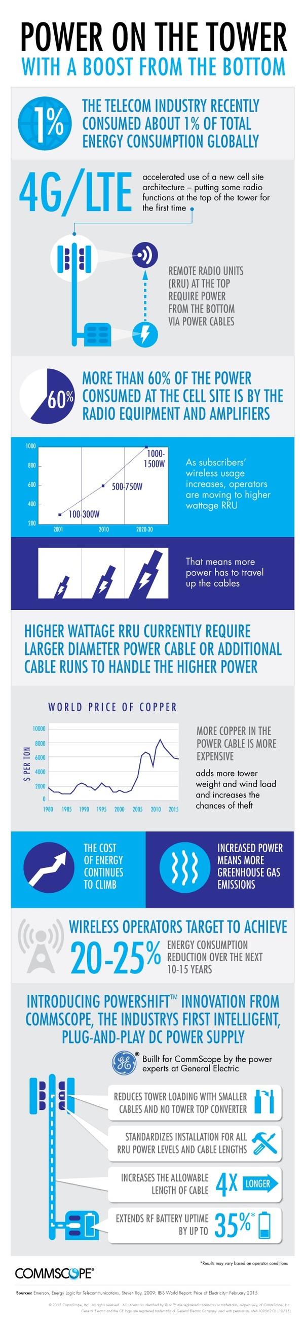 PowerShift-infographic