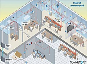 Cabling Your Office Space For Efficiency And High Performance Commscope