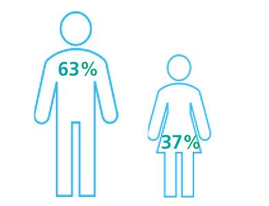 Employee diversity by gender 2018